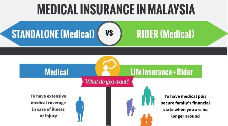 Medical Insurance in Malaysia