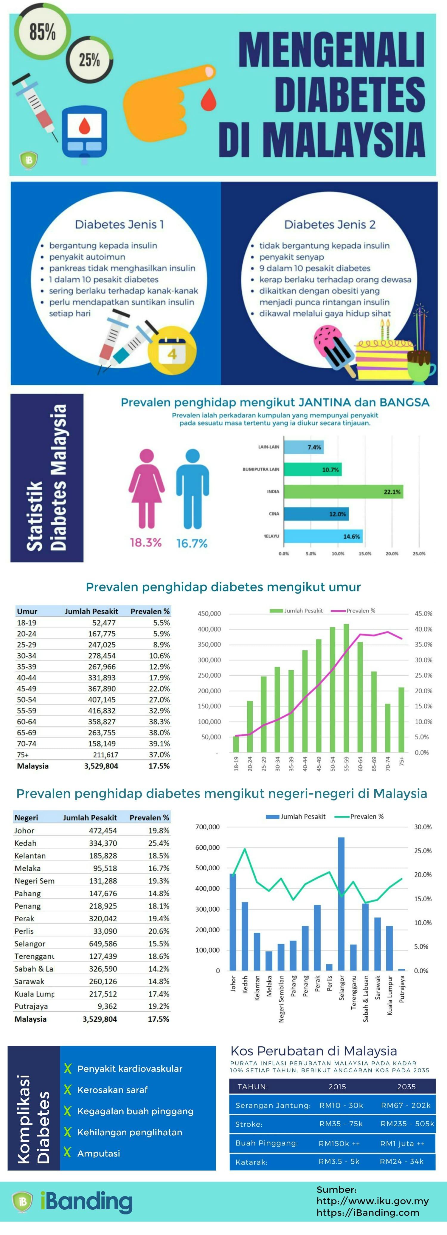 Mengenali Diabetes di Malaysia