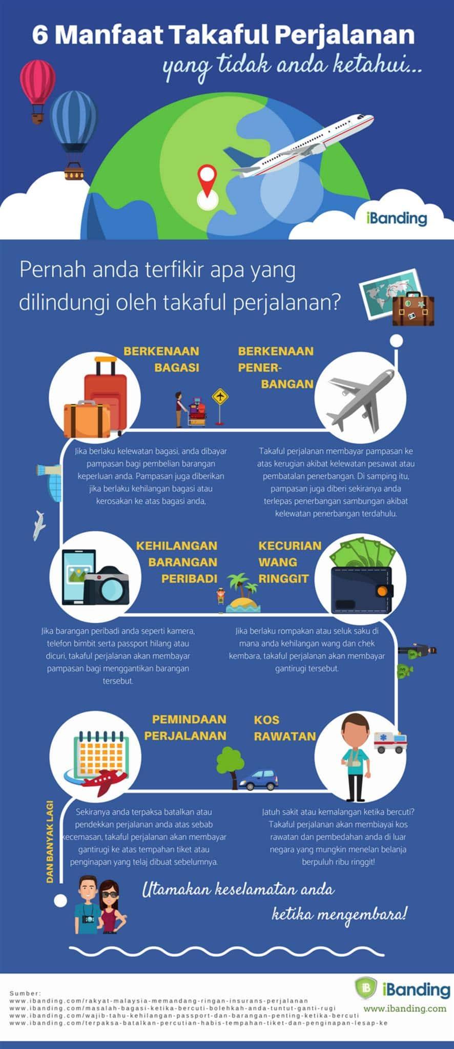 Manfaat takaful perjalanan infografik