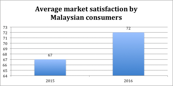 overall-market-satisfaction-600x298